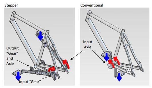 Comparison of the BezErra Stepper Bicycle Frame with a Conventional Bicycle Frame